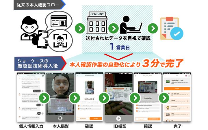 顔認証システム導入