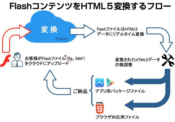 flash_html5