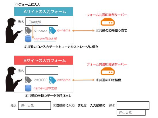 tokkyo_autocomp6